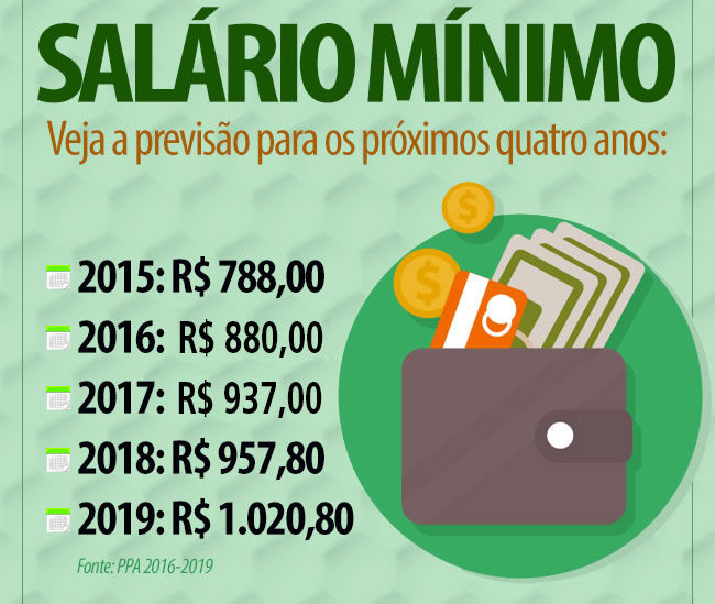 Tabela Salário Mínimo 2020