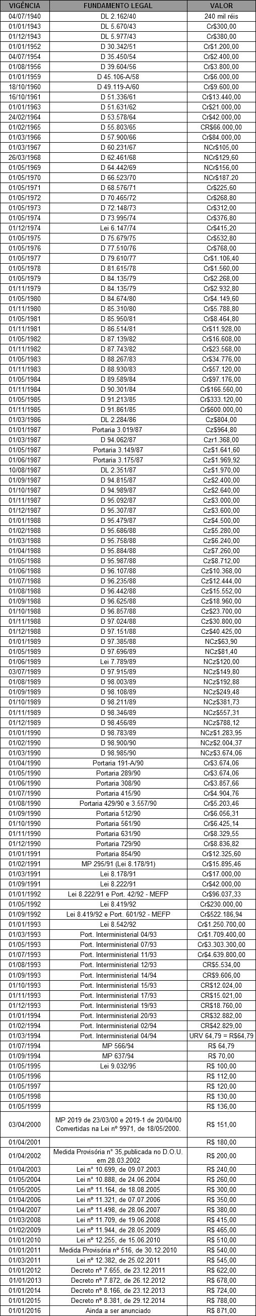 Tabela Histórica do Salário Mínimo